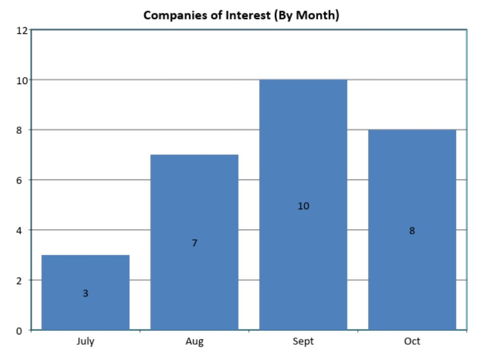 Companies Tracked