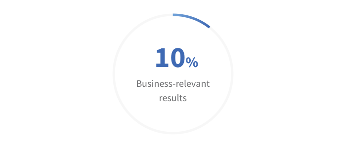 Business Relevant Content
