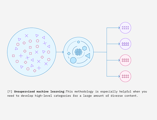 Unsupervised Machine Learning