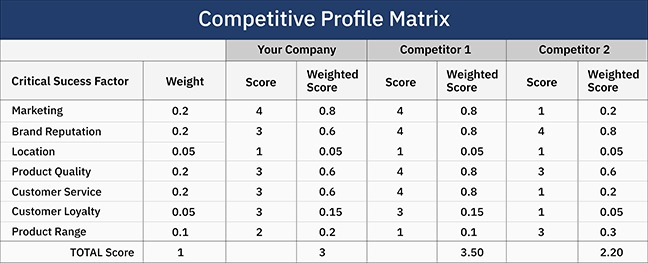 Competitive Profile Matrix