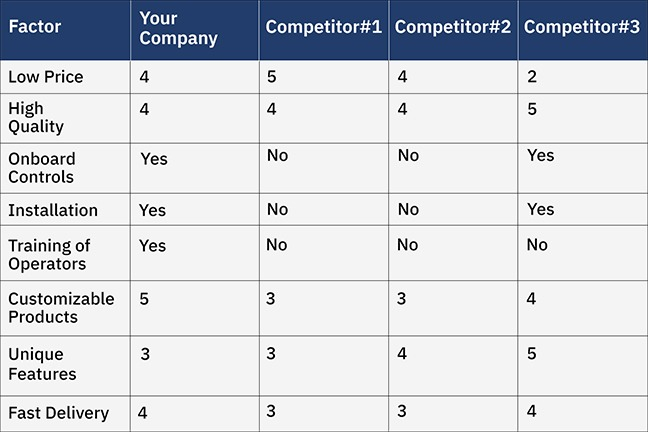 Competitive Comparison Matrix Comparison
