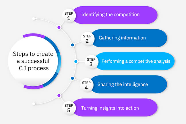 Steps To Create A Competitive Intelligence Process