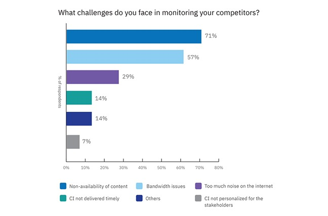 What Challenges Do You Face In Monitoring Competitors